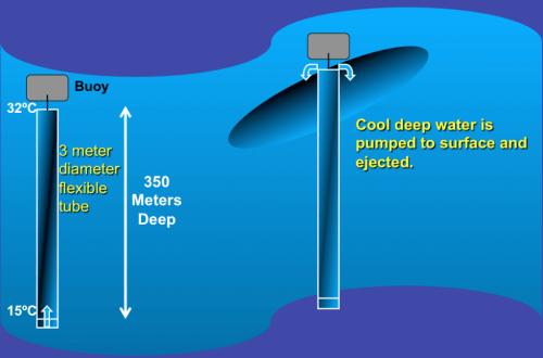 הדמיה של פעולת המשאבות לקירור פני הים.
