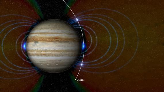 הדמייה של חגורות הקרינה (הבלתי נראות במציאות) סביב כוכב הלכת צדק. חגורת הקרינה החדשה שג'ונו גילתה, הנמצאת ממש מעל מעטה האטמוספירה, מסומנת בשני הנקודות הזוהרות בכחול בקו המשווה של צדק. המסלול של ג'ונו במהלך היעפים בקרבת צדק מסומן בקו הלבן. מקור: NASA/JPL-Caltech/SwRI/JHUAPL.