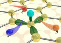 אילוסטרציה של תהליך פיזור האנרגיה בגרפן: אלקטרון אנרגטי (באדום) נחלץ ממלכודת מקומית שנוצרה בעקבות פגם אטומי במבנה הגרפן, מאבד אנרגיה כתוצאה מכך (בכחול) ומרעיד קלות את המבנה (בכתום). מקור: מגזין מכון ויצמן.