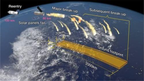 איור המראה את תהליך ההתפרקות של Tiangong-1 עם הכניסה לאטמסופירה, אך לא היה ידוע עד הרגע האחרון היכן זה יקרה. איור: Aerospace Corporation