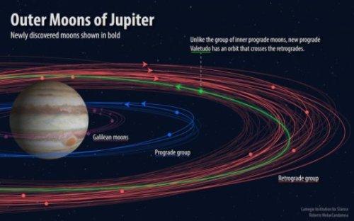 מסלולי הירחים החדשים שהתגלו סביב כוכב הלכת צדק. איור:  Roberto Molar-Candanosa, courtesy of Carnegie Institution for Science.