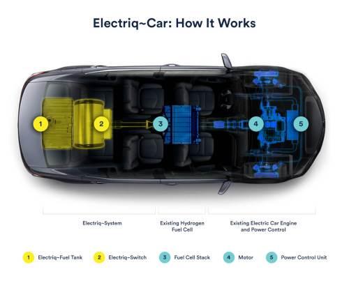מכונית חשמלית מבוססת מימן. איור: Electriq~Global