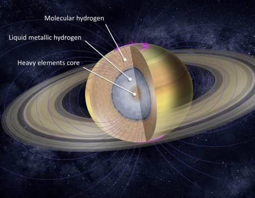 """הרכב כוכב הלכת שבתאי. באדיבות החוקרים, מבוסס על תמונה של נאס""""א."""