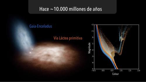 הימים הראשונים של מערכת השמש. איור: Credit: Gabriel Pérez Díaz, SMM (IAC