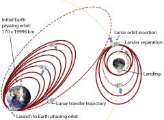 אינפוגרפיקה: מסלולה של החללית ההודית צ'אנדריאן-2 לירח. איור: ISRO