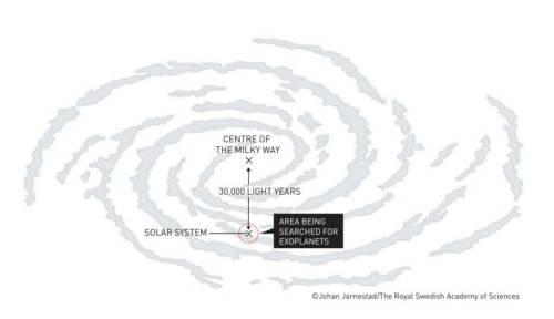 האיזור בשביל החלב שבו חיפשנו עד היום כוכבי לכת. איור: ועדת פרס נובל