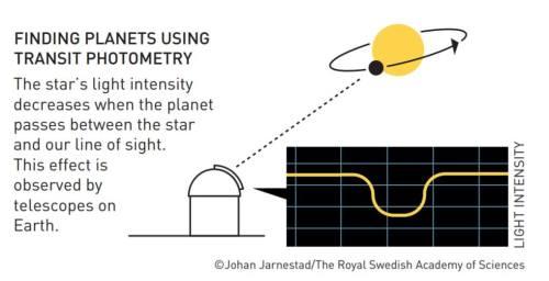 גילוי כוכבי לכת בשיטת המעבר. איור: ועדת פרס נובל