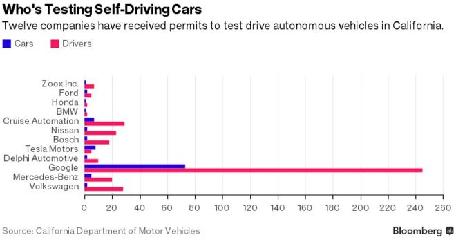 Self-driving Car Proposal | Hayden Island