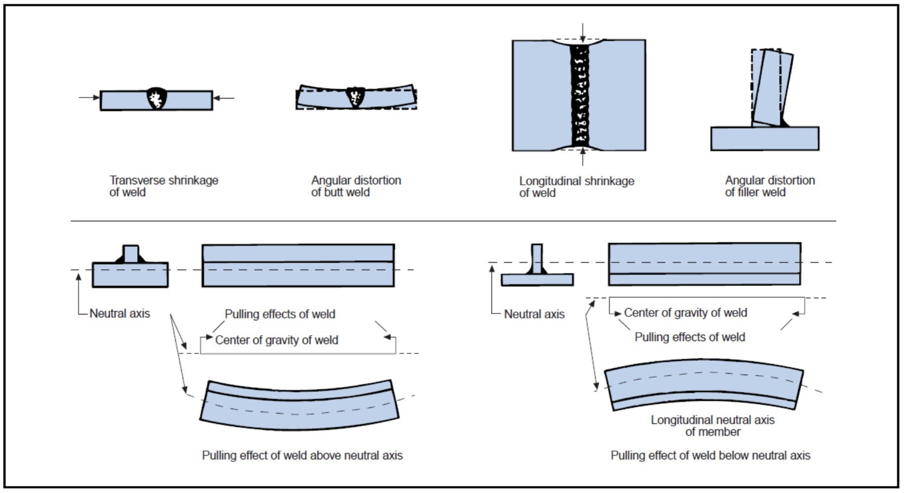 Welding Defects With Diagram   Wiring Library