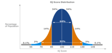 Apstraktna inteligencija grafikon