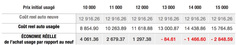 Autos-comparaison-prix-toyota-corolla-neuf-usage-economies