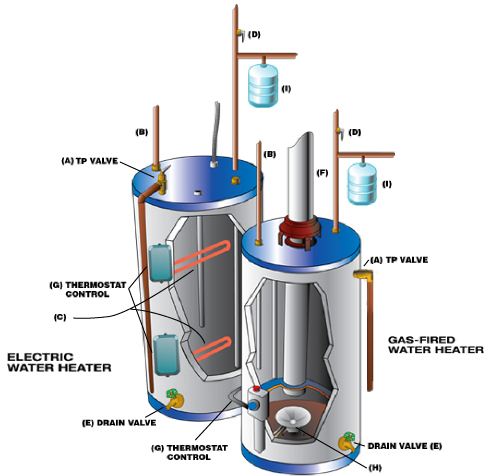 ge electric hot water heater wiring diagram wiring diagram wiring diagram for electric water heater the