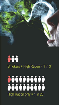 Lung cancer risk. Smoker + high radon = 1 in 3; high radon only = 1 in 20