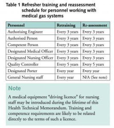 Hercertificering personeel medische gassen