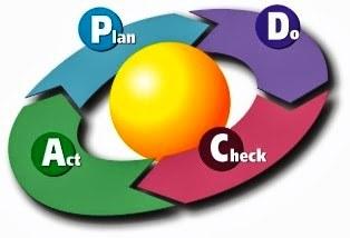 Milieuzorg - Plan Do Check Act