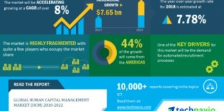Technavio HCM Infographic