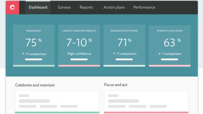 Culture Amp Dashboard