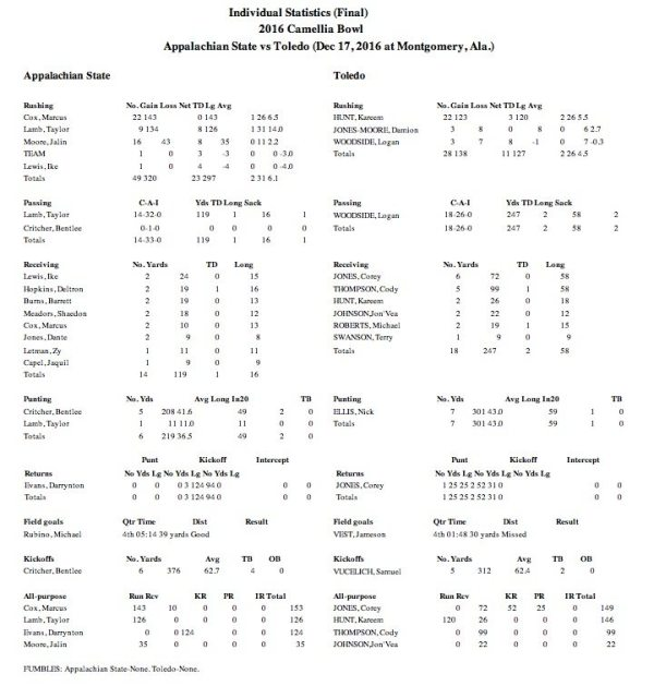ind-stats