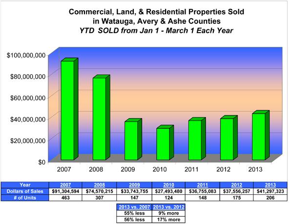 YTD All Sales Three Counties Jan 1 - Mar 1, 2013.xls