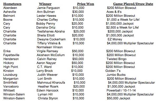 N C  Lotto Weekly Update: Boone Man Wins $10,000