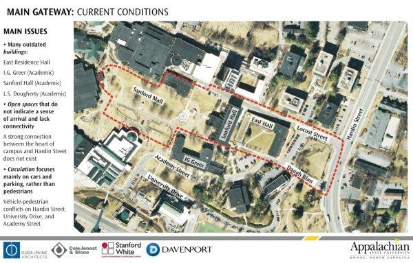 main-gateway-current-condition