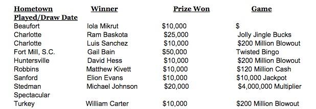 N C  Lottery Weekly Winner Wrap-up: Three Tickets Win $1M
