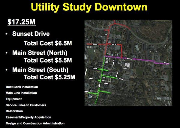 utility study