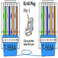 انواع توصيلات كابل الشبكة Utp وكيف يتم توصيل كل نوع منها على