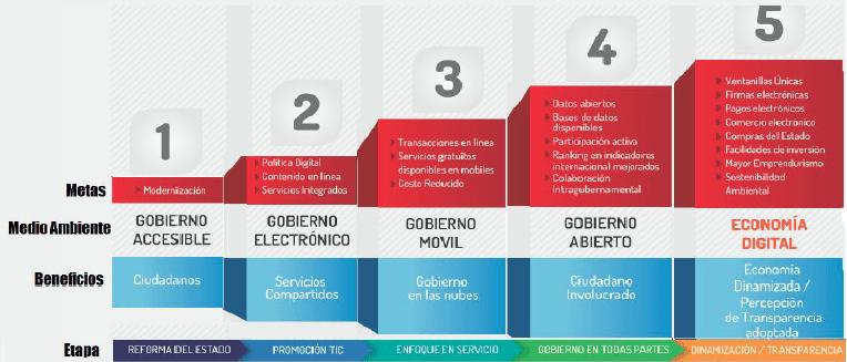 republica-digital-gobierno
