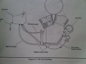 need oil line routing  Harley Davidson Forums