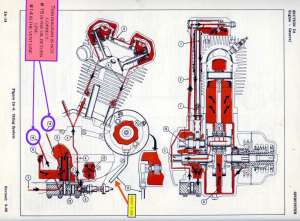 Oil Diagram for a 74 sportster (ironhead)  Harley