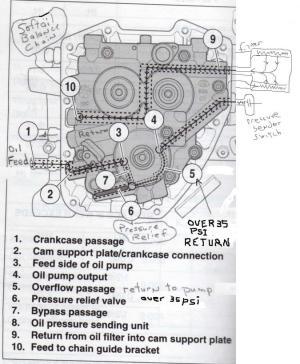 Oil Pressure Problem2002 DYNA1450  Harley Davidson Forums