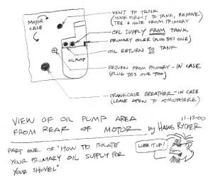 Harley Evo Oil Flow Diagram   Online Wiring Diagram