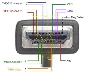 HDMI :: Installers :: Inside an HDMI cable