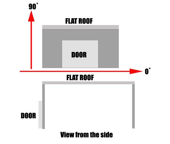 3D-diagram