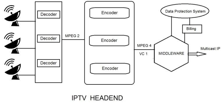 What Is Iptv Headend  U0026 Its Working   How Iptv Transmission Technique Works