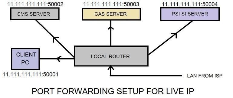 Live Ip Or Static Ip Configuration For Digital Headend System How do i find someones address using my mobile phone? live ip or static ip configuration for