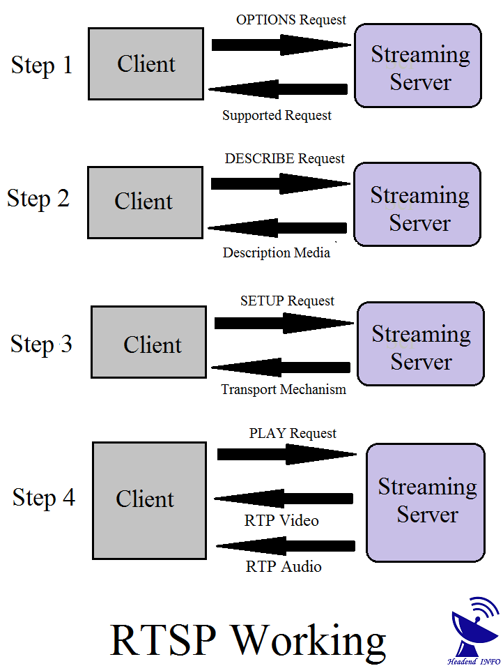 RTSP Real Time Streaming Protocol RTSP RTP Realtime Transfer