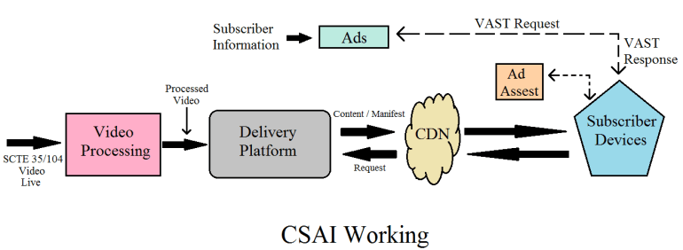 Csai Ssai Client Side Ad Insertion Server Side Ad Insertion