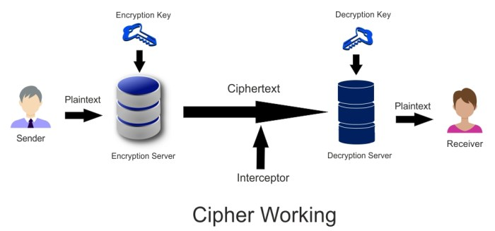 What Is A Cipher | Types Of Ciphers | Working Of Cipher