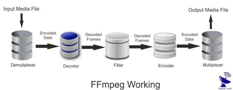 What Is FFmpeg ? Working Of FFmpeg ? Download It FFmpeg GUI ?