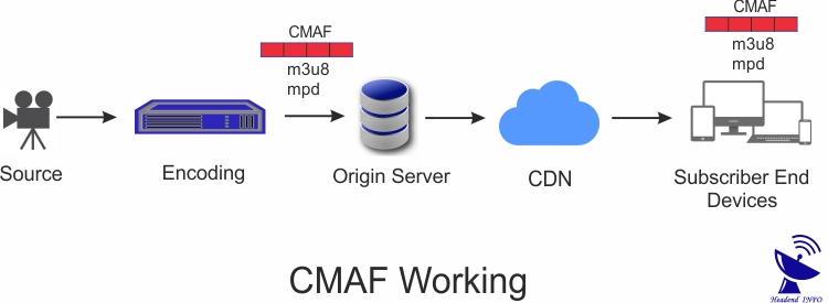 CMAF ? How CMAF Works ? What Are Benefits Of CMAF In Streaming