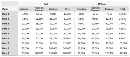 Iberia BA pricing 2