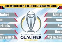 2019 ICC World Cup Qualifier