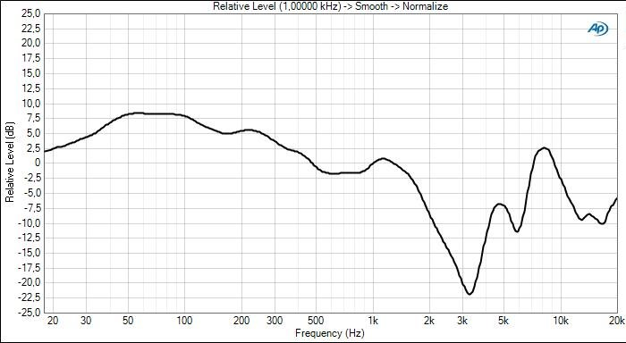 """v-shaped"" sound signature frequency response curve"