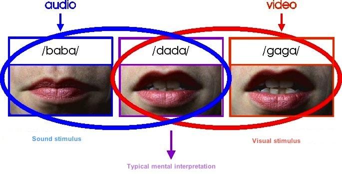 Illustration of the McGurk Effect from scienceblogs.com