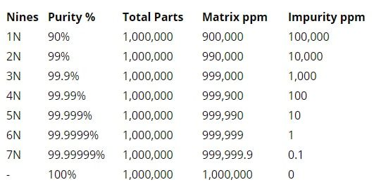 Copper purity chart from Headphonics