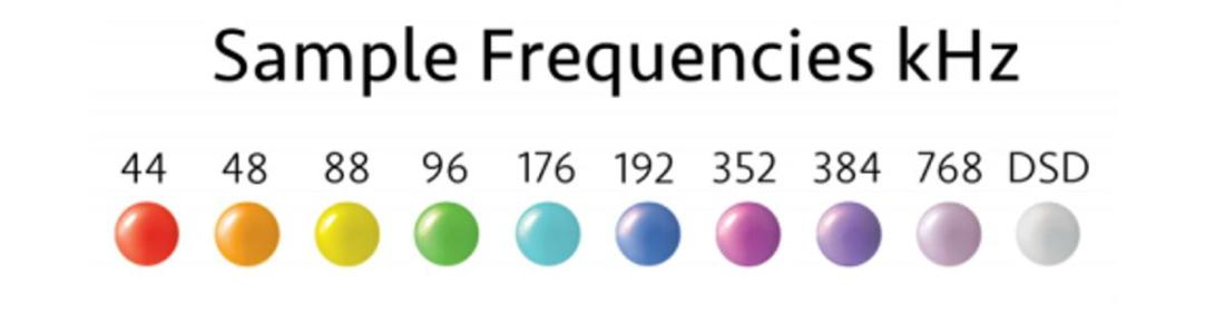 The sample frequencies and associated indicator color.