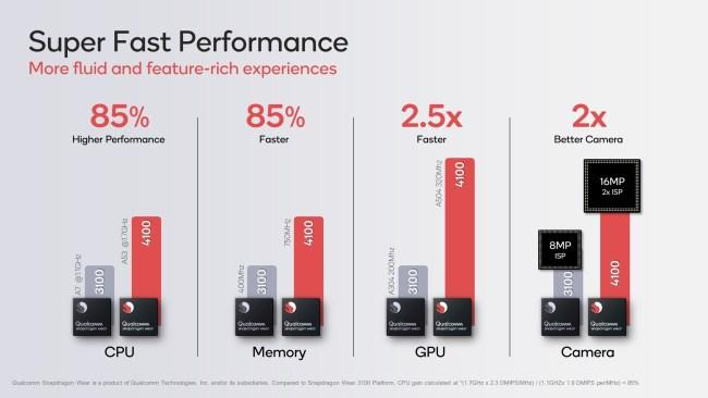 snapdragon 4100+ CPU,GPU performones