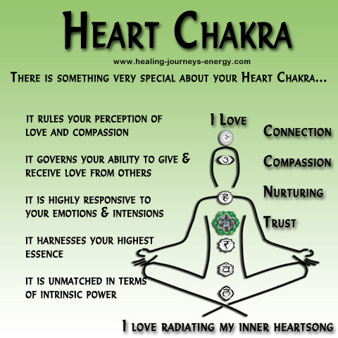 http://www.healing-journeys-energy.com/WOW__Words_of_Wisdom-WOW-heart-chakra.html